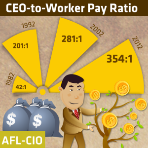 Figures tabulated by AFL-CIO. Sources: Business Week, S&P 500 Index, and Bureau of Labor Statistics